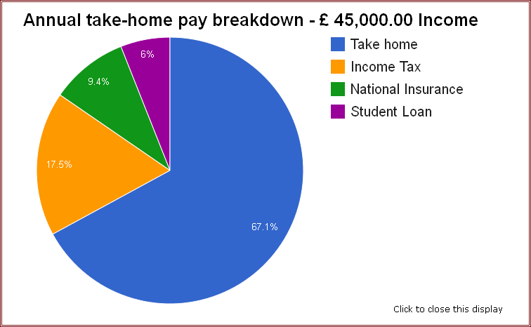 Example pie chart of UK salary deduction breakdown