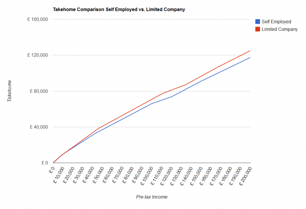 Limited Company vs Self Employed comparison